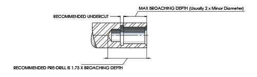 Preparing Internal Part for Blind Hole Broaching