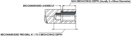 Rotary Broach Predrill Hole Depth